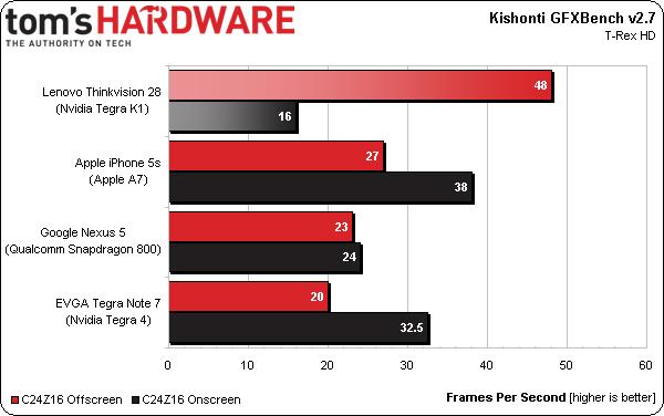 Lenovo ThinkVision 28  Tegra K1 GFXBench 2.7 benchmark | Image credit: Tom's Hardware