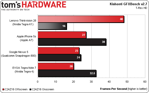 Lenovo ThinkVision 28  Tegra K1 GFXBench 2.7 benchmark | Image credit: Tom's Hardware