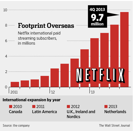 Netflix international subscriber base | Image credit: The Wall Street Journal