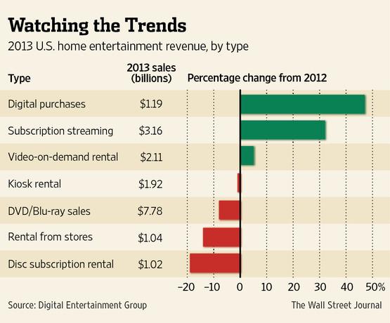 Online Movie Sales