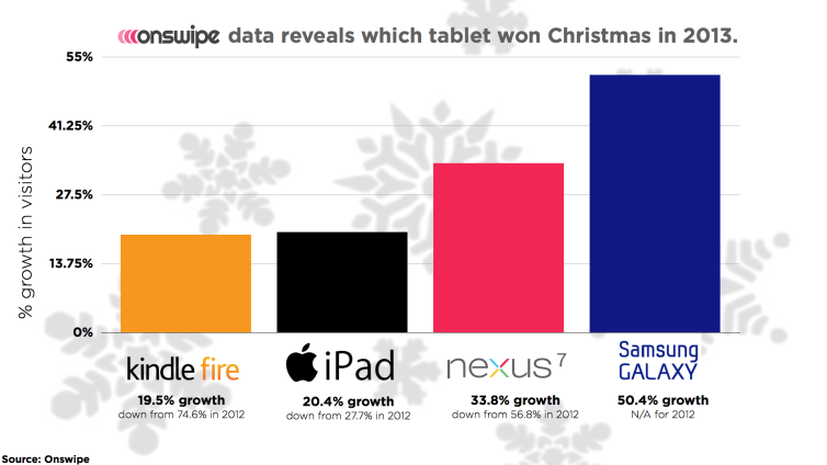 onswipe-tablet-data