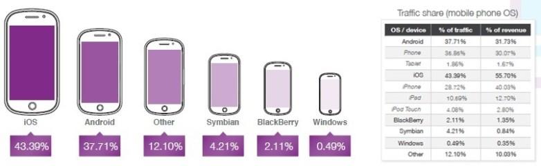 opera-mobile-platform-revenues