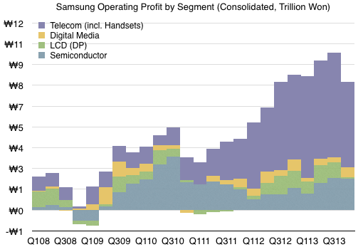 samsung-mobile-profits-chart