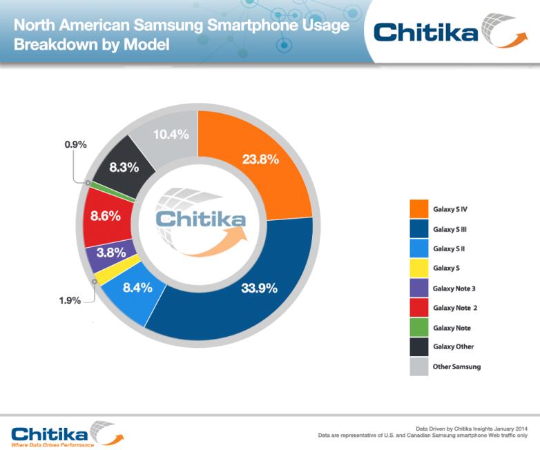 Samsung Smartphone Web Traffic