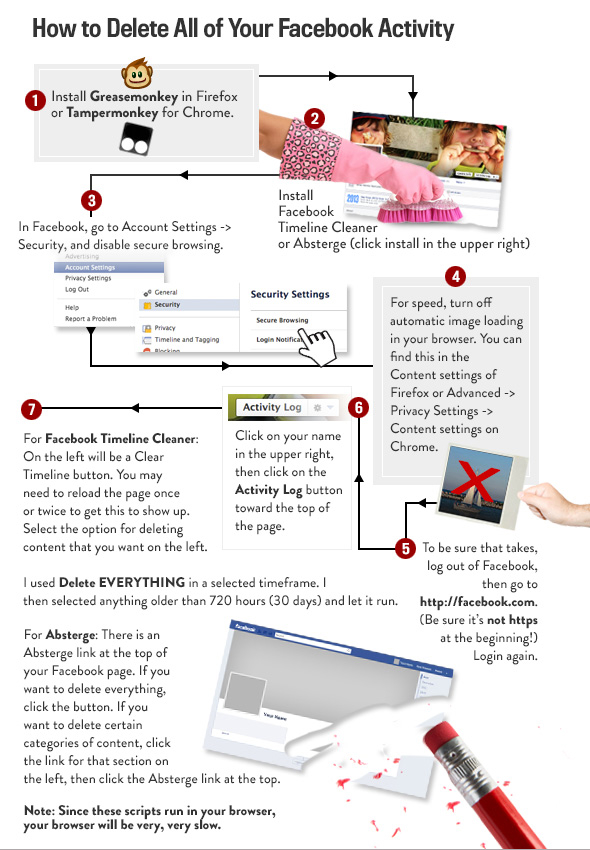 """How to Delete All of Your Facebook Activity"" 