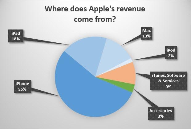 apple-revenue-chart