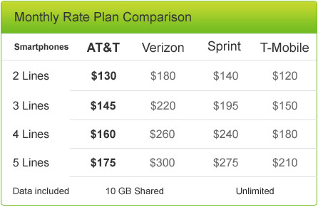 Family plan comparison | Image credit: AT&T