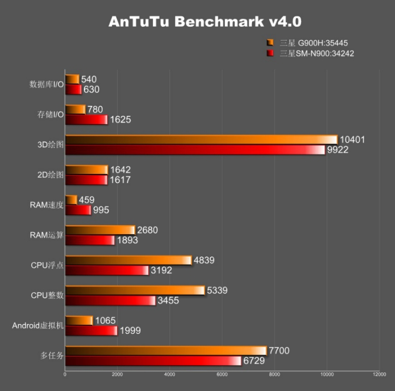 galaxy-s5-antutu-benchmark-sm-g900h-2