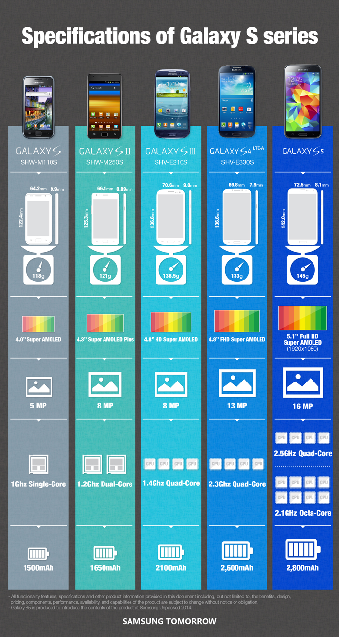 Galaxy S5 Specs Infographic Shows The Evolution Of Galaxy
