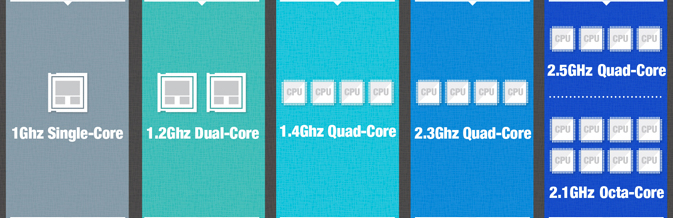 galaxy-s5-infographic-processors-1