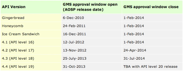 Google's purported OEM deadlines for GMS certification | Image Source: Android Police
