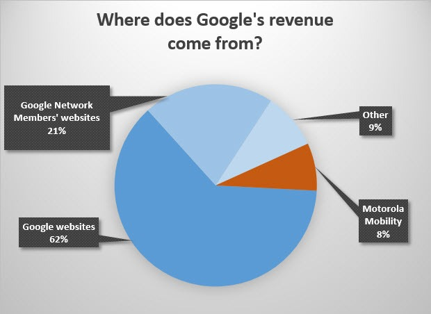 google-revenue-chart