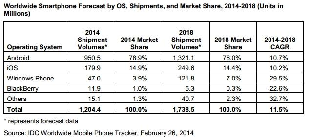 IDC Smartphone Forecast 2014