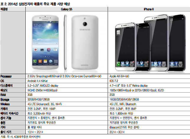 Huge leak suggests Samsung   s Galaxy S5 will outclass the iPhone 6Iphone 6 Vs Galaxy S3 Size