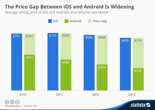 iPhone Android Price Gap