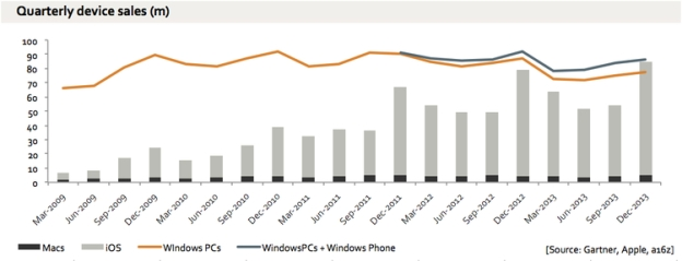 iPhone, iPad, iPod touch and Mac sales compared to Windows and Windows Phone sales | Image credit: Benedict Evans