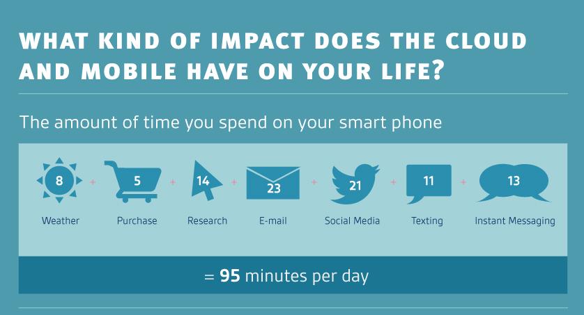 Smartphone Cloud Infographic