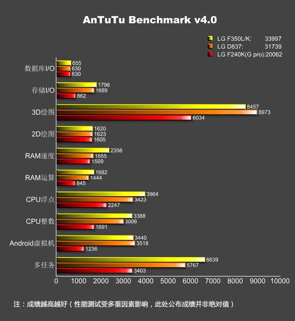 lg-g-pro-2-antutu-benchmark-2