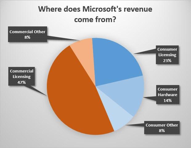 microsoft-revenue-chart