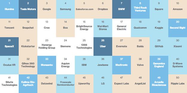 50 Smartest Companies