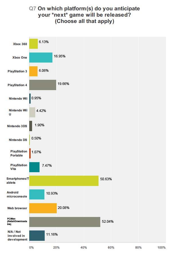 PS4 Xbox One Developer Interest