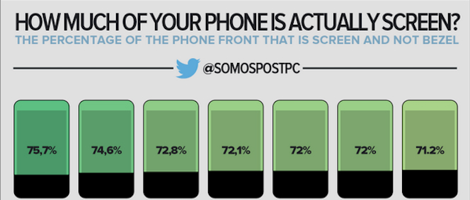 Slim Smartphone Bezel Infographic