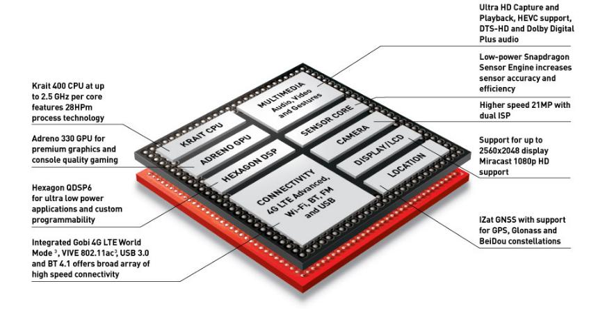 Galaxy S5 Processor Snapdragon 801 Exynos 5422