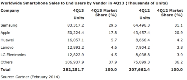 worldwide-smartphone-shipments-by-company-q4-2013-gartner