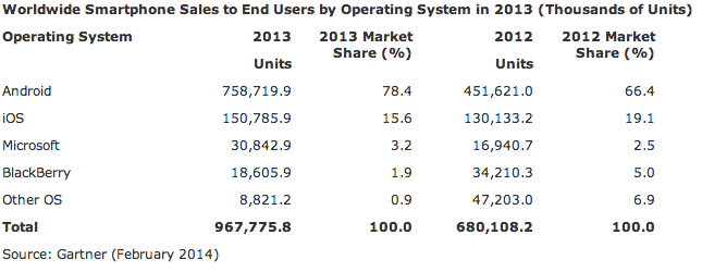 worldwide-smartphone-shipments-by-operating-system-q4-2013-gartner-2