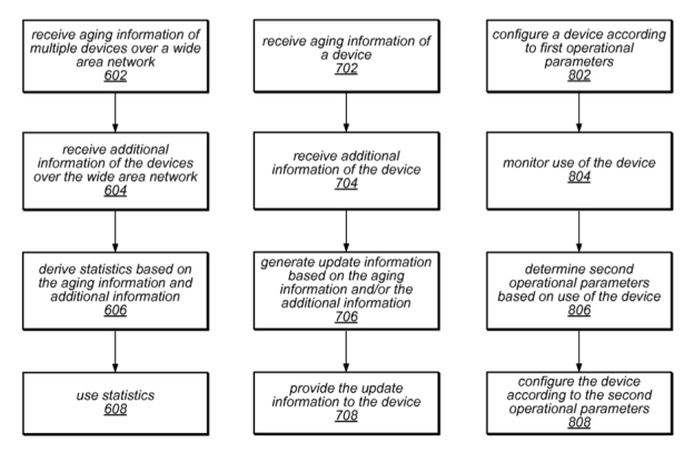 Apple patent describes ways of configuring a different operational mode for a device based on its age and usage | Images from U.S. Patent No. 8,671,170