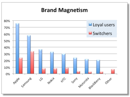 """Brand magnetism"" graphic 