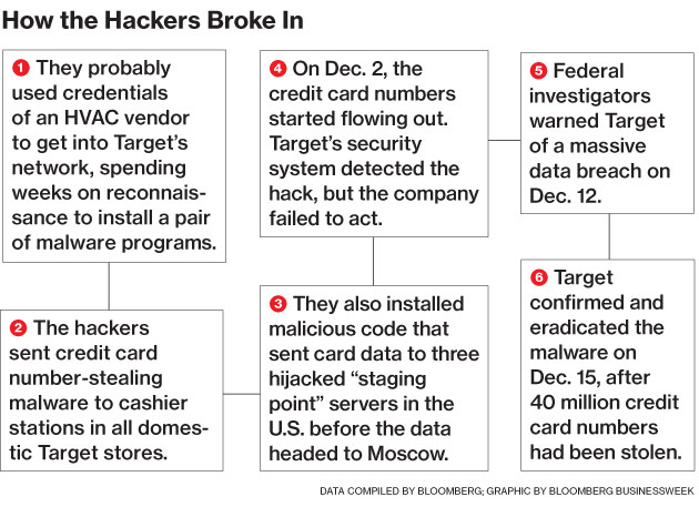 How the hackers broke in graphic | Image credit: Bloomberg Businessweek