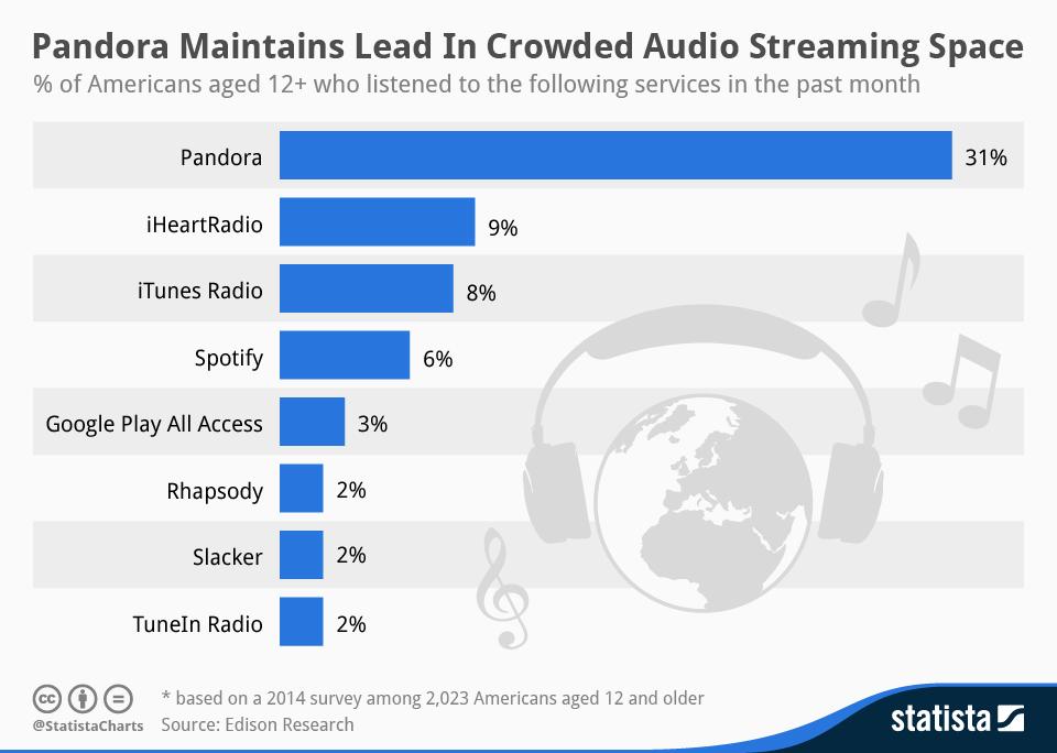Itunes Radio Vs Spotify Vs Pandora Pandora By Far Most