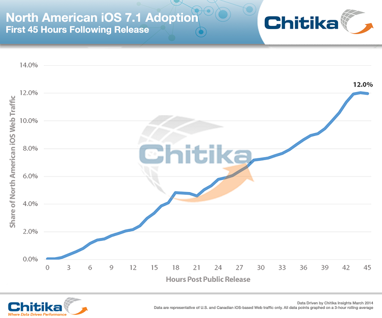 Chitika iOS 7.1 Adoption Rate