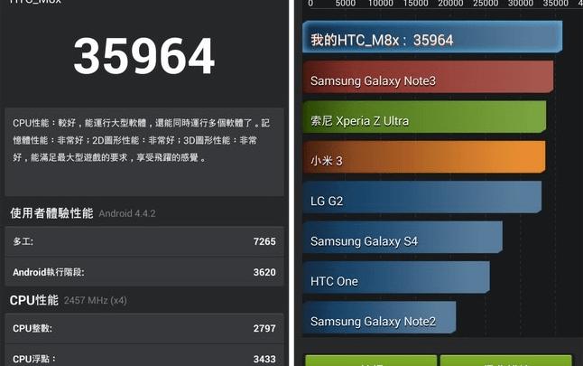 HTC One M8 Benchmarks