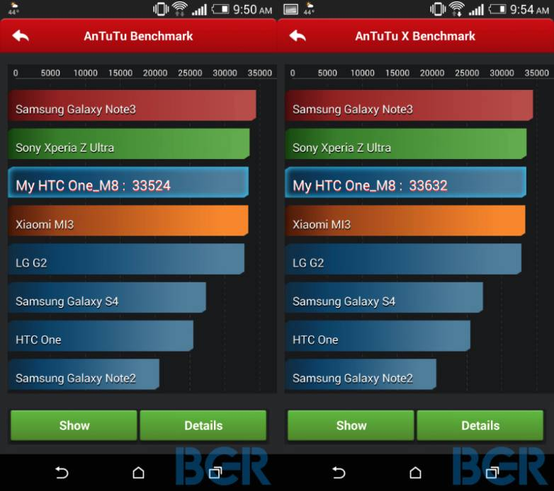 HTC One (M8) Benchmark Tests