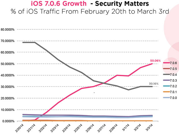 iOS 7.0.6 Adoption