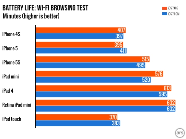 iOS 7.1 Battery Life performance in Wi-Fi browsing test | Image credit Ars Technica