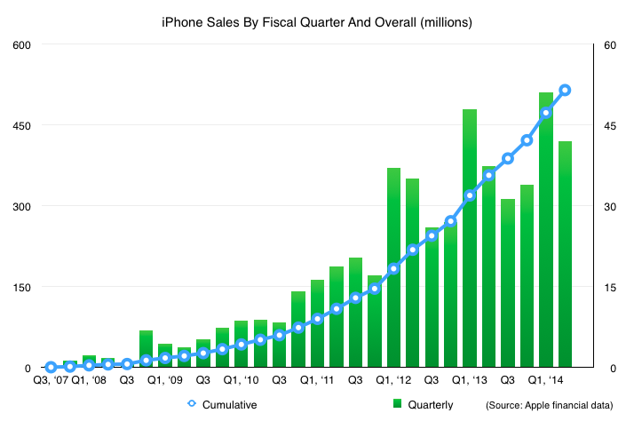 iPhone Sales 500 Million