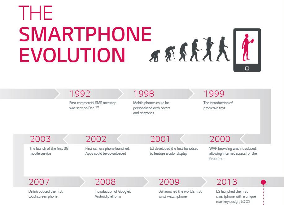 LG Smartphone Evolution Infographic