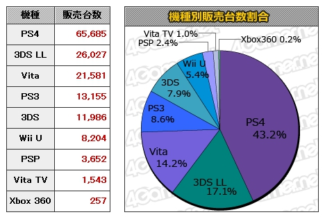 PS4 Japan Sales Week 2