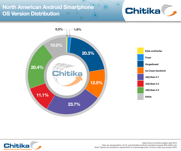 android-smartphone-os-kikat-jelly-bean-1