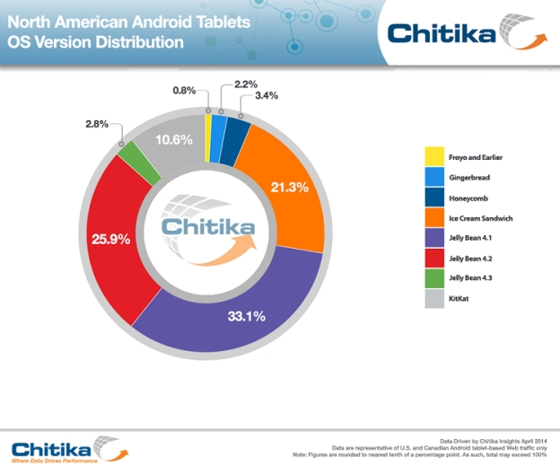 android-tablet-os-kikat-jelly-bean-1
