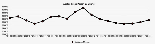 apple-gross-margin