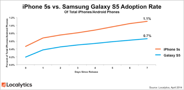 Galaxy S5 Adoption