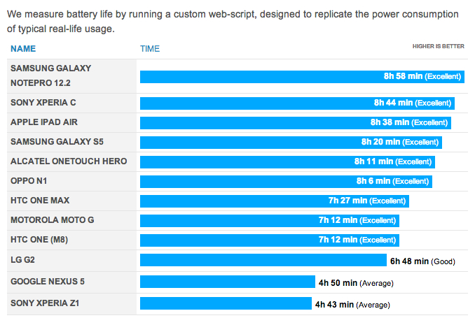 galaxy-s5-battery-life-test-phone-arena-1