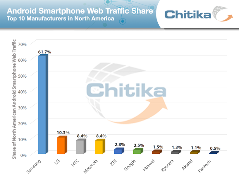 htc-androidmanufacturer2014-chitikainsights