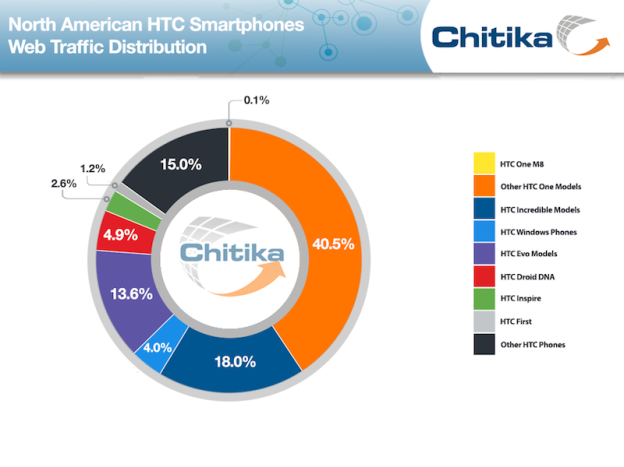 htc-phonetrafficdistribution-chitikainsights