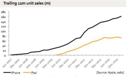 iphone-ipad-sales-chart