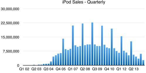 ipod-sales-chart